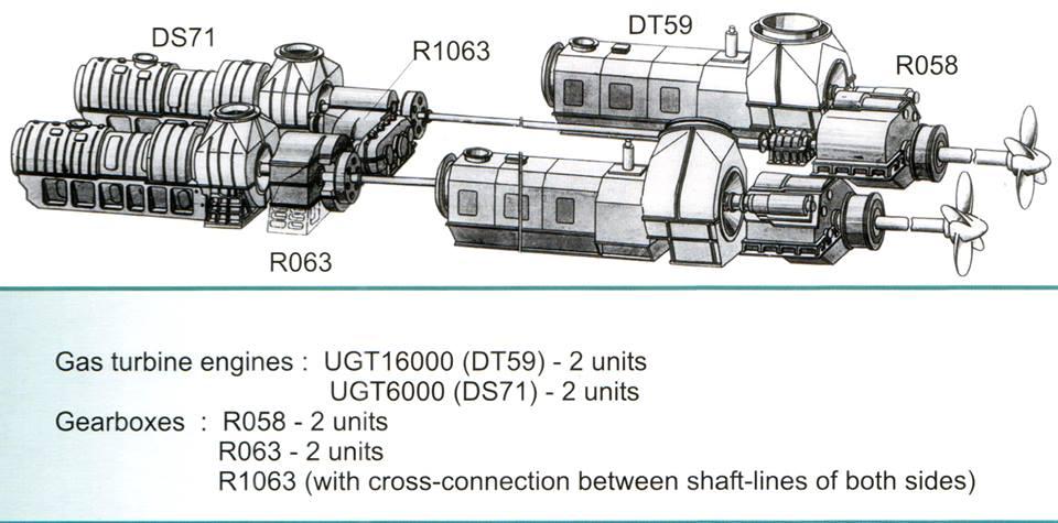 Зоря-Машпроект постачатиме турбіни для індійських фрегатів