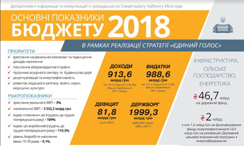 Рада підтримала проект бюджету нанаступний рік